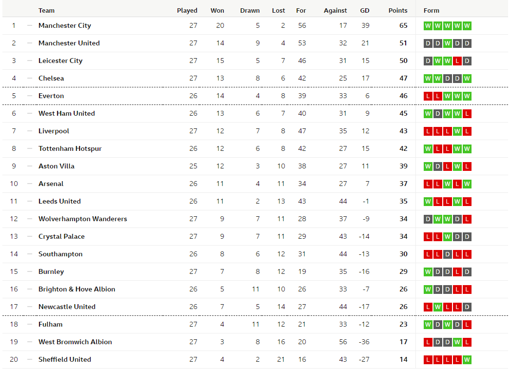 Man Utd, Foxes Drop More Points, Blades Win, Chelsea Climb Into Fourth