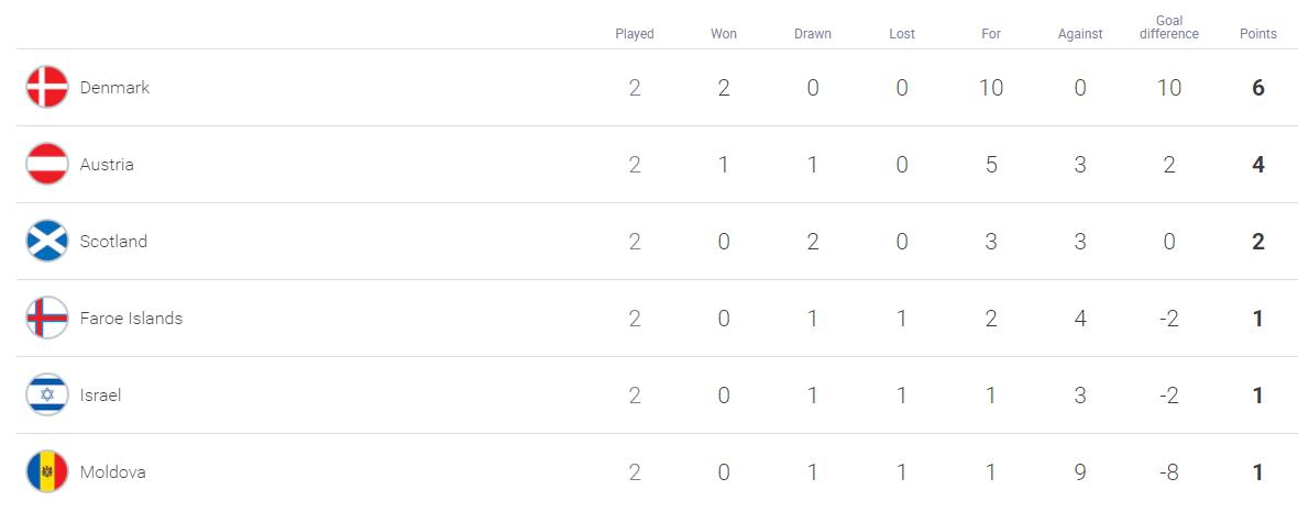 England See Off Albania, Scots Grab Draw, Danes Hit Eight, Armenia Stun Iceland