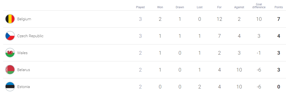 Wales Net Win Over Czechs, Belgium, Dutch Go Goal Crazy, Turks Held By Latvia
