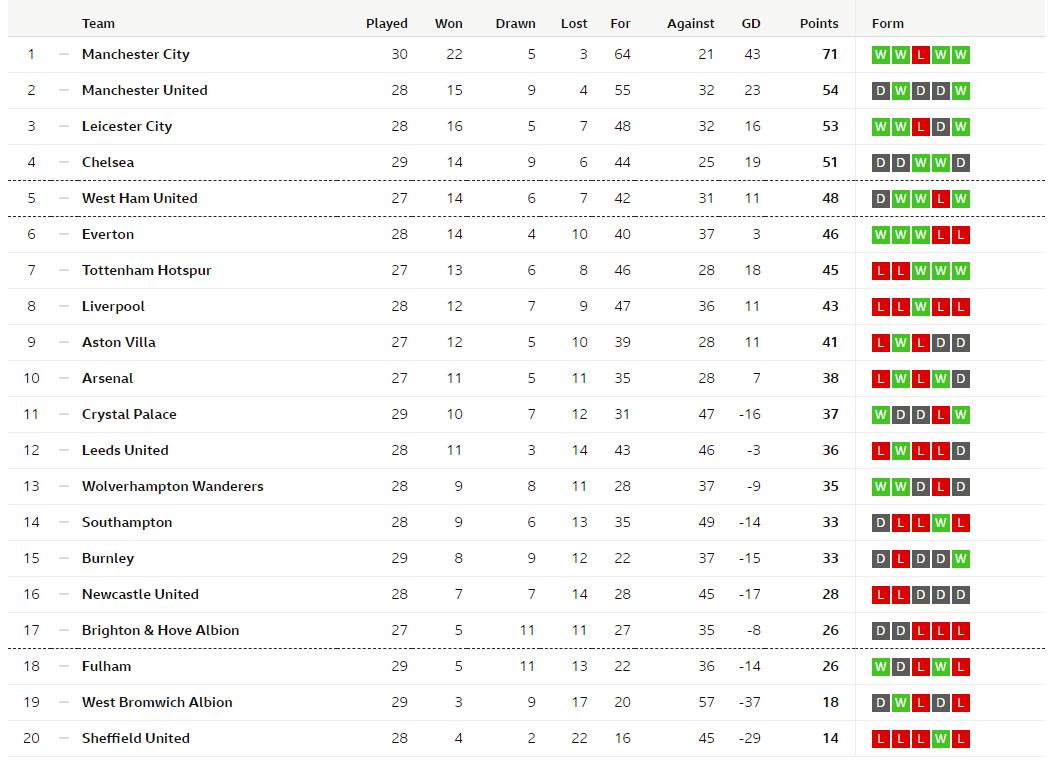 Burnley Net Super Win At Goodison, Fulham, West Brom Suffer Setbacks