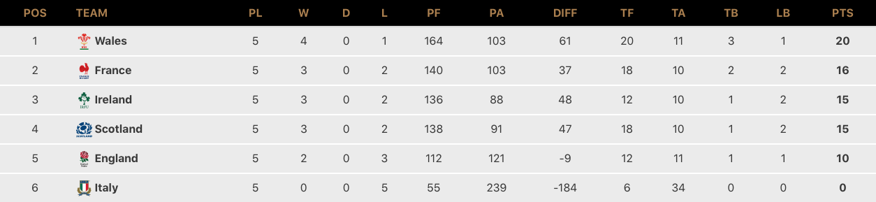 Six Nations 2021 Tournament Final Table