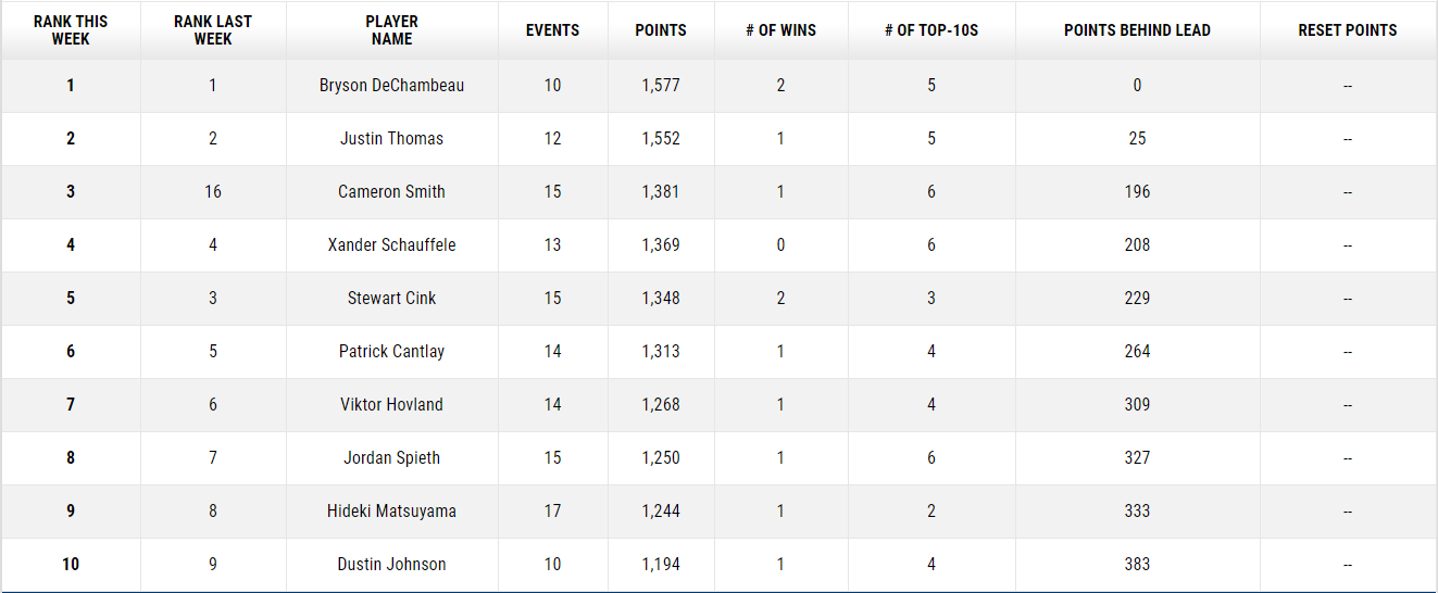 Higgo Triumphs In Gran Canaria, Leishman/Smith Take Zurich Classic In Playoff