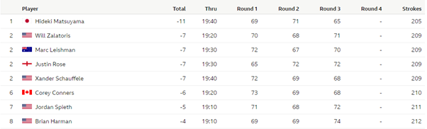 The Masters Leaderboard