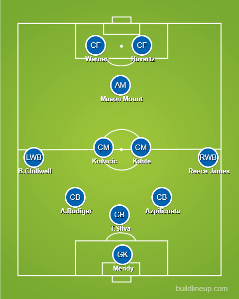 Chelsea predicted roster against Man City in UEFA Champions League final