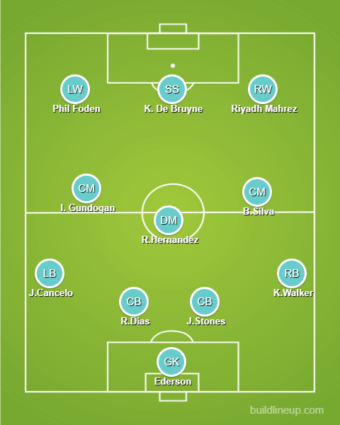Man City predicted roster against Chelsea in Champions League final