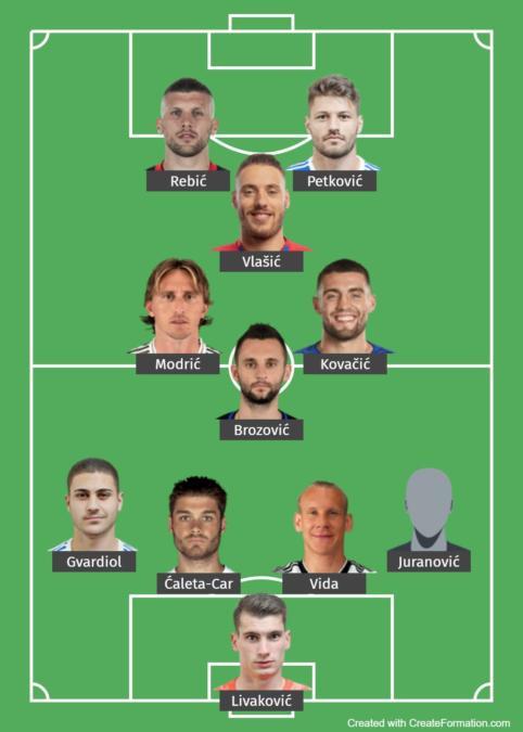 Croatia Predicted Lineup 1