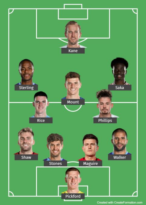 England Predicted Lineup 4