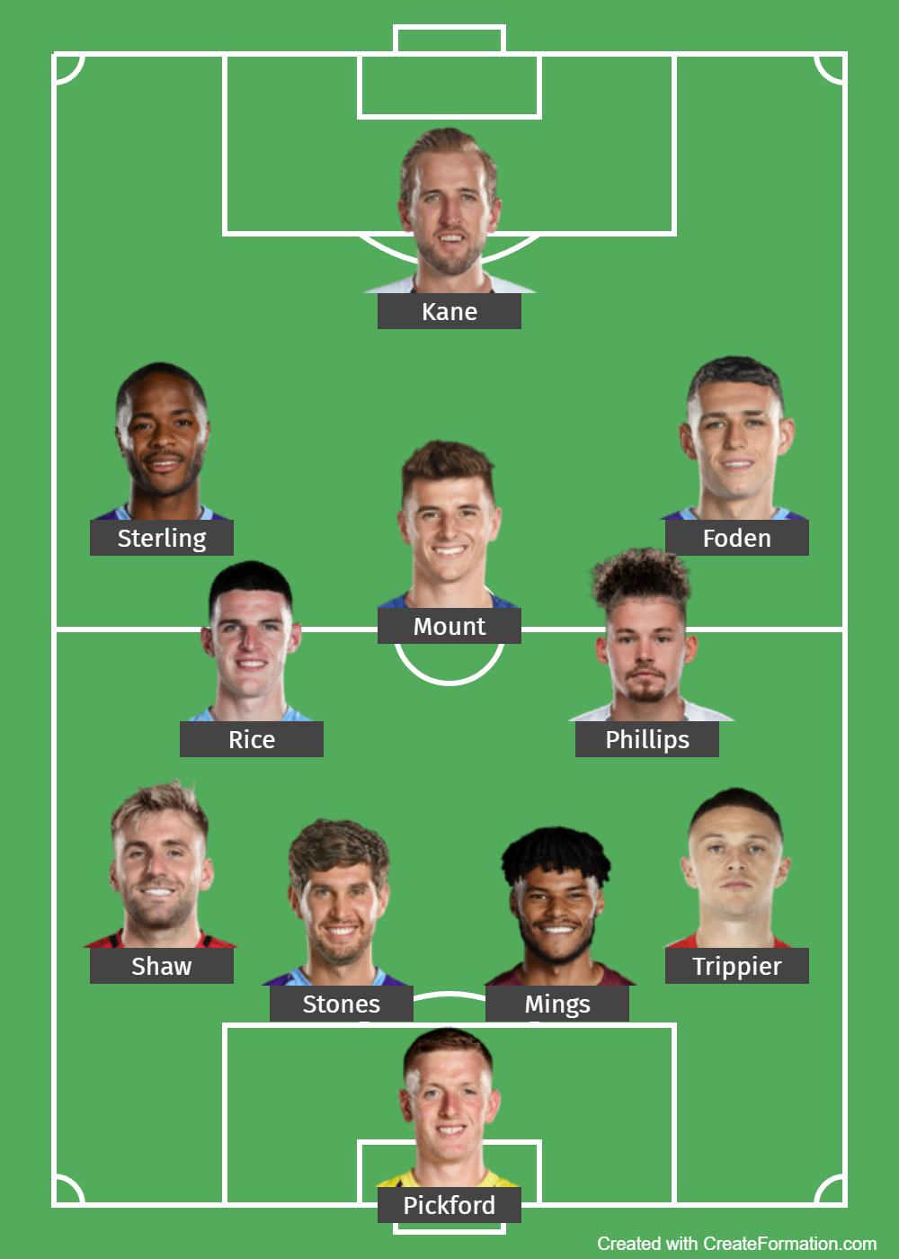 England Predicted Lineup