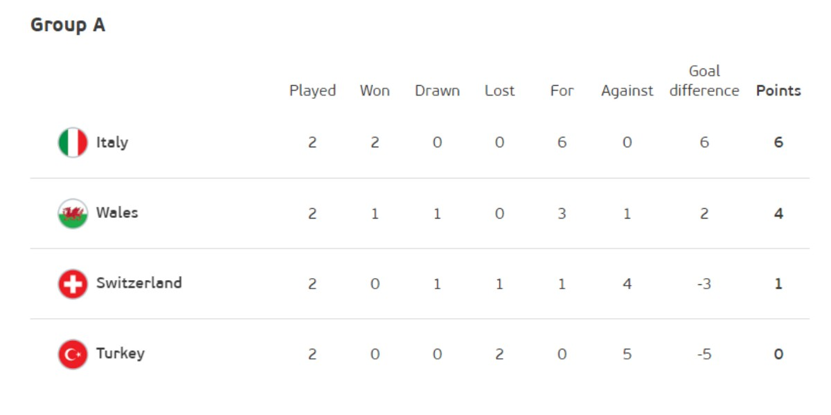 Group A Points Table 2