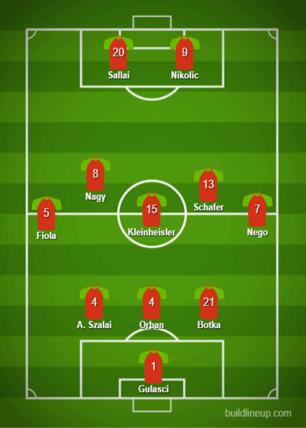 Hungary Predicted Lineup
