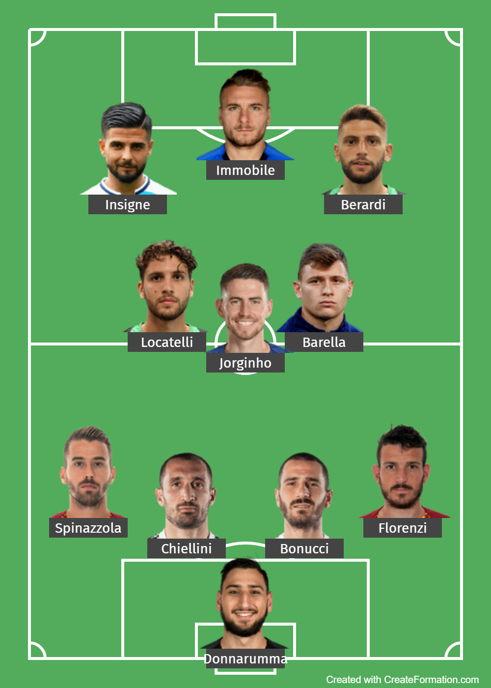 Italy Predicted Lineup