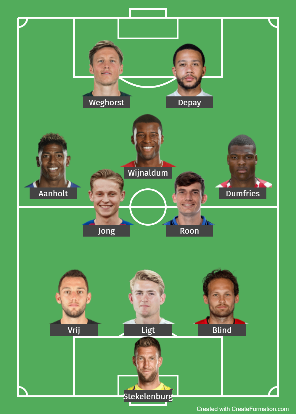 Netherlands Predicted Lineup 1