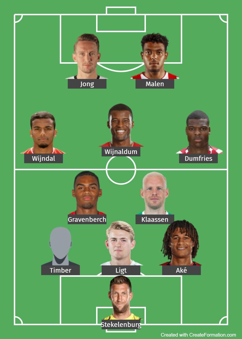 Netherlands Predicted Lineup