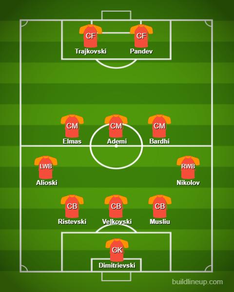 North Macedonia Predicted Lineup