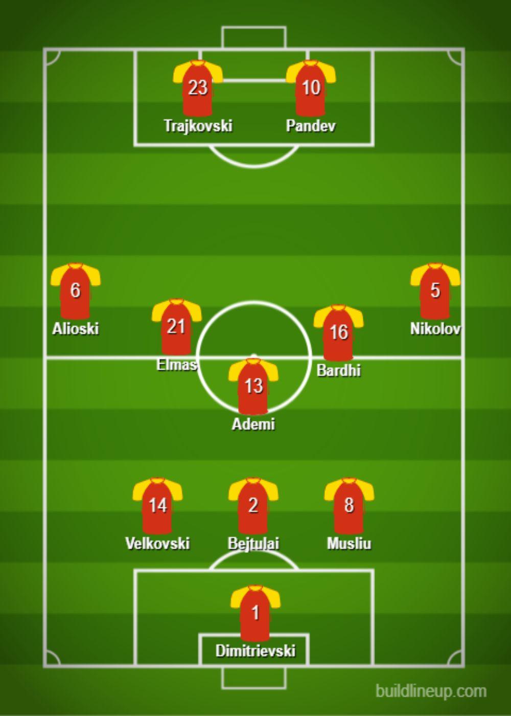 Noth Macedonia Predicted Lineup