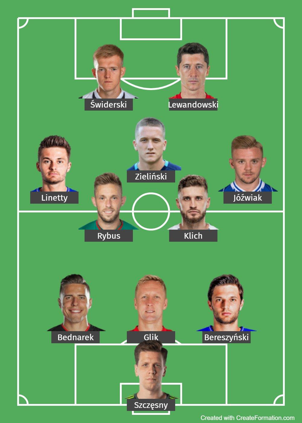 Poland Predicted Lineup