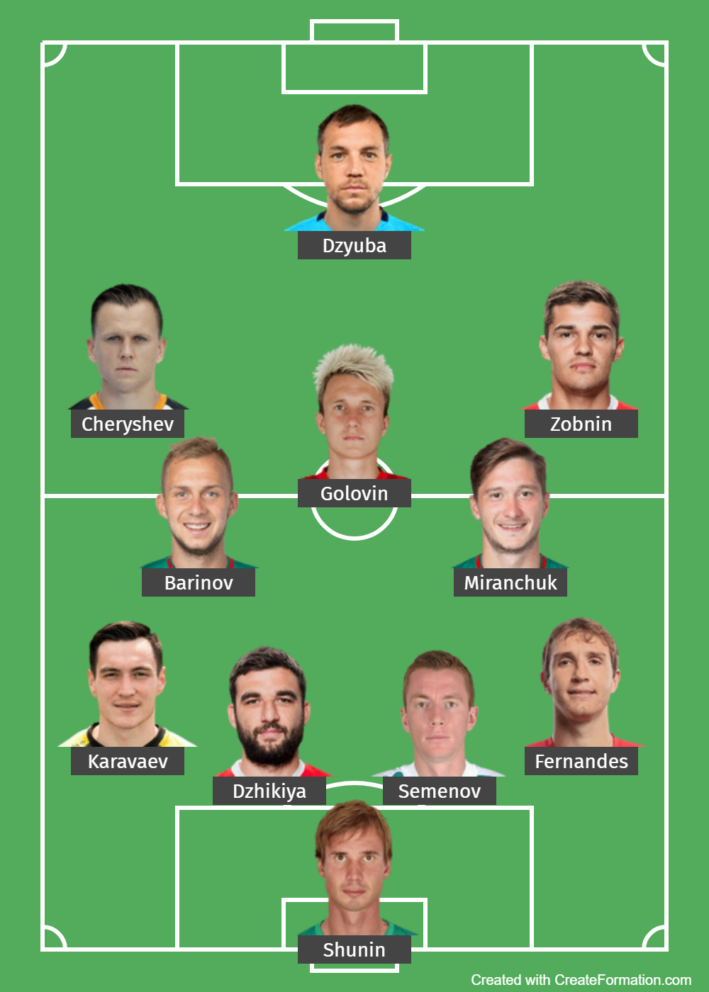 Russia Predicted Lineup