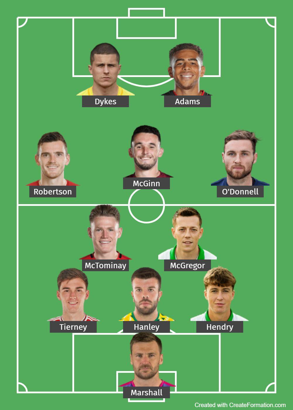 Scotland Predicted Lineup
