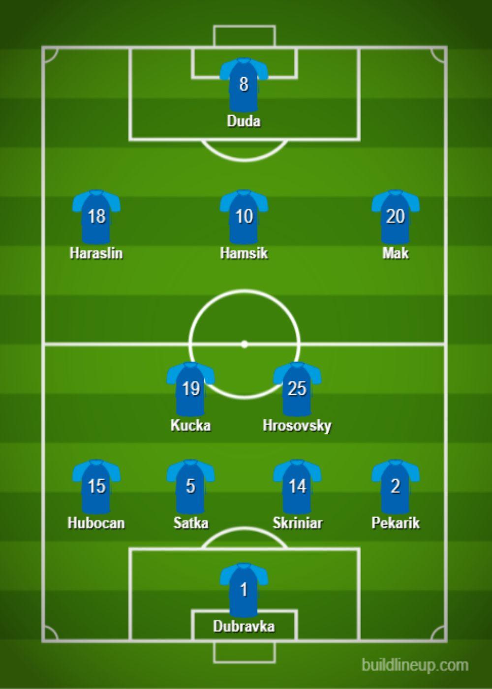 Slovakia Predicted Lineup