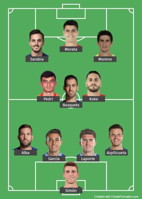 Spain Predicted Lineup 2
