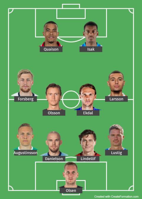 Sweden Predicted Lineup
