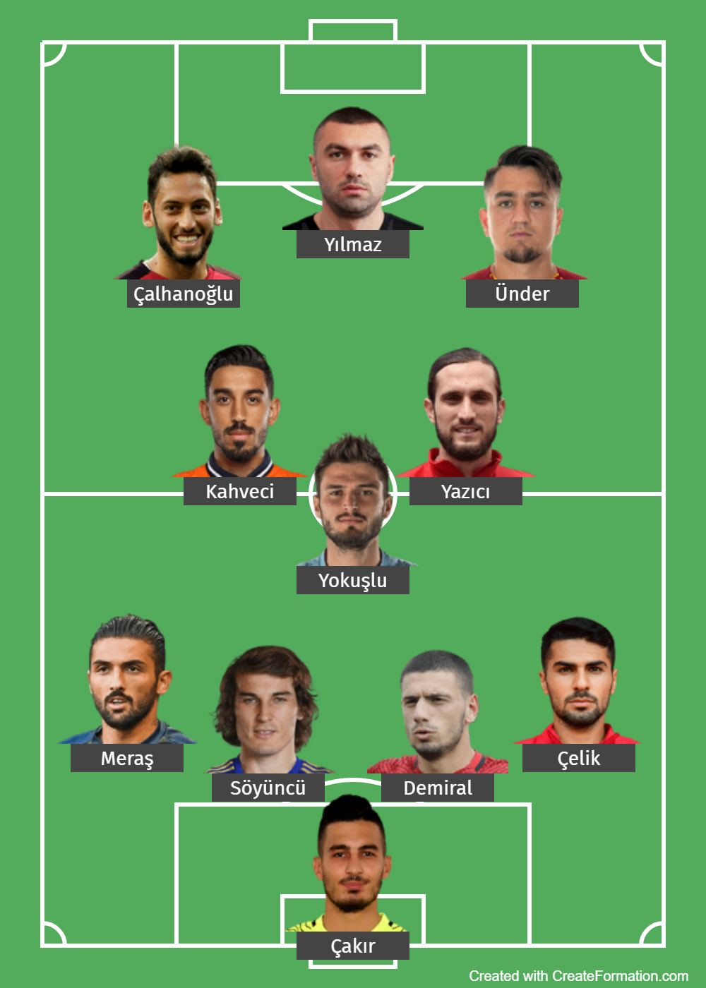 Turkey Predicted Lineup