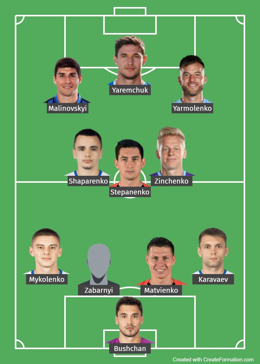 Ukraine Predicted Lineup 1