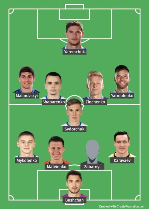 Ukraine Predicted Lineup 2