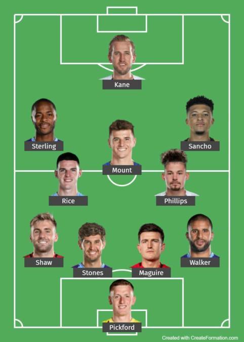 England Predicted Lineup 1