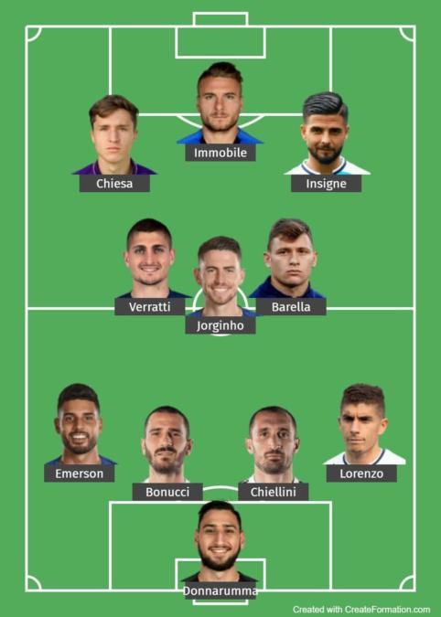 Italy Predicted Lineup 1