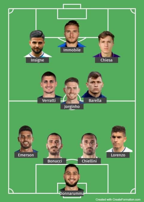 Italy Predicted Lineup 2